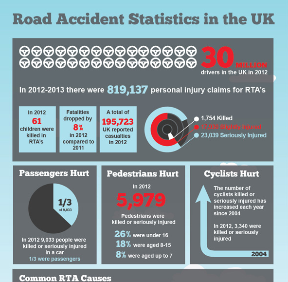 Road traffic accident statistics in the UK - Car Blog