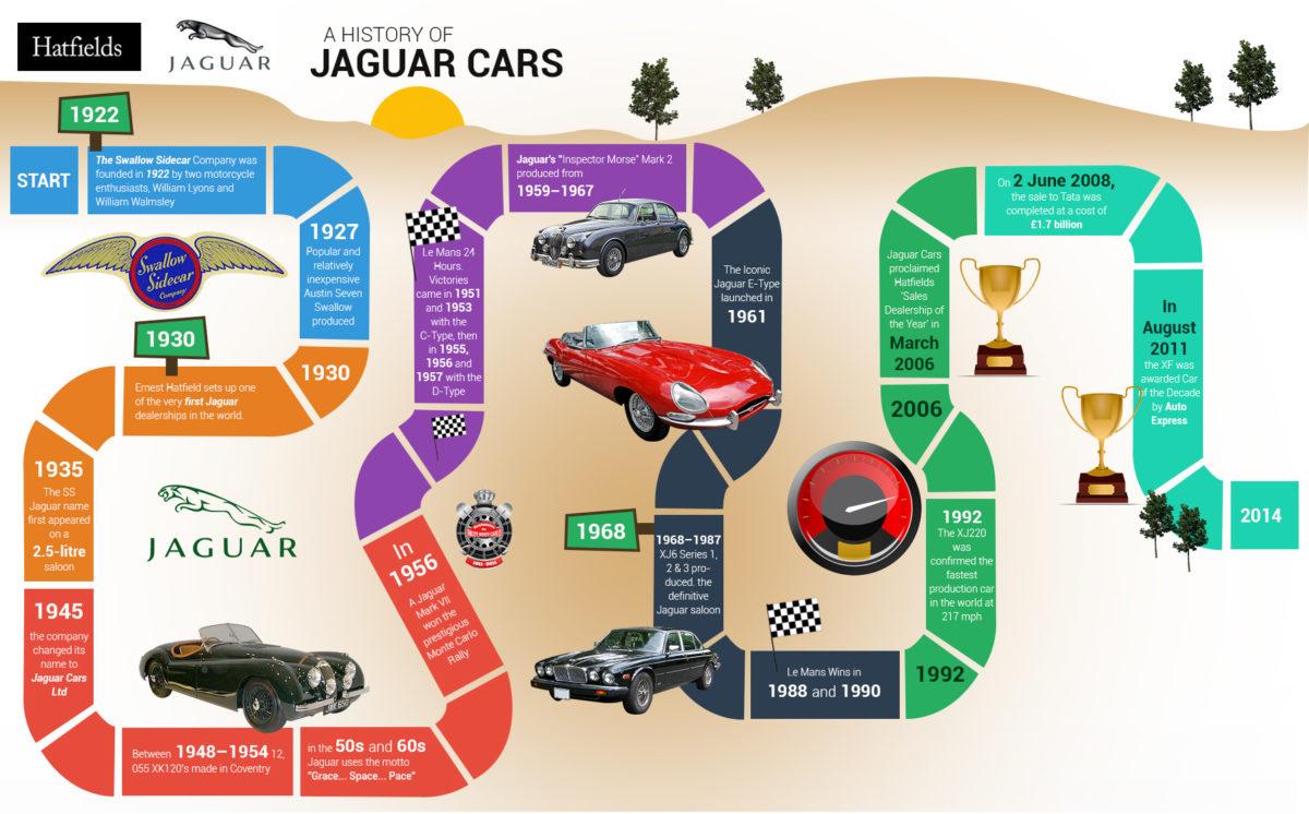A History Of Jaguar Cars Car Blog